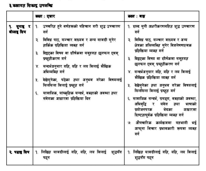 New Curriculum of Class 11